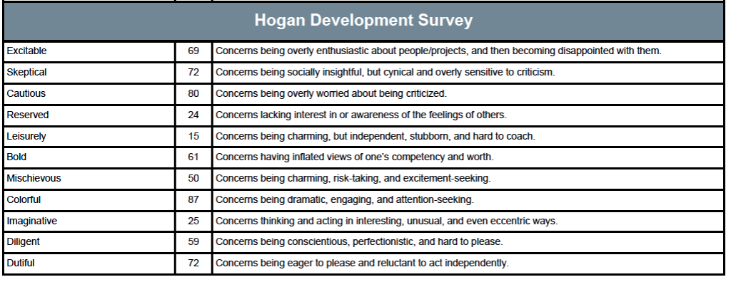 Hogan Development Survey